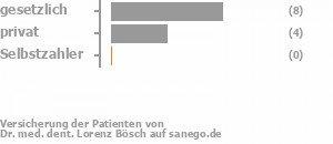 64% gesetzlich versichert,27% privat versichert,0% Selbstzahler