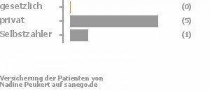 0% gesetzlich versichert,83% privat versichert,17% Selbstzahler Bild