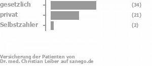 54% gesetzlich versichert,41% privat versichert,3% Selbstzahler Bild