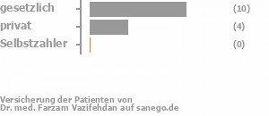 75% gesetzlich versichert,17% privat versichert,0% Selbstzahler Bild
