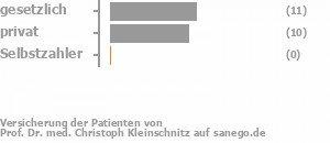 47% gesetzlich versichert,53% privat versichert,0% Selbstzahler Bild