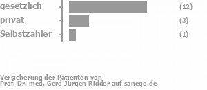 75% gesetzlich versichert,19% privat versichert,6% Selbstzahler Bild