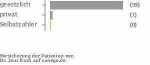97% gesetzlich versichert,3% privat versichert,0% Selbstzahler
