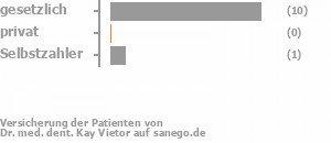 85% gesetzlich versichert,0% privat versichert,8% Selbstzahler Bild
