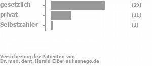 69% gesetzlich versichert,25% privat versichert,3% Selbstzahler Bild