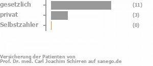 73% gesetzlich versichert,20% privat versichert,0% Selbstzahler Bild