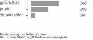 56% gesetzlich versichert,36% privat versichert,8% Selbstzahler Bild