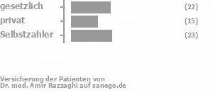 36% gesetzlich versichert,25% privat versichert,38% Selbstzahler Bild