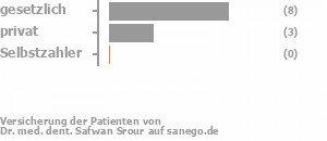 62% gesetzlich versichert,23% privat versichert,0% Selbstzahler Bild