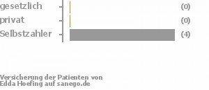0% gesetzlich versichert,0% privat versichert,83% Selbstzahler Bild