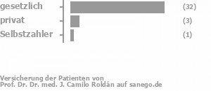 87% gesetzlich versichert,10% privat versichert,3% Selbstzahler Bild