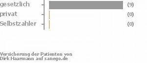 92% gesetzlich versichert,0% privat versichert,0% Selbstzahler Bild