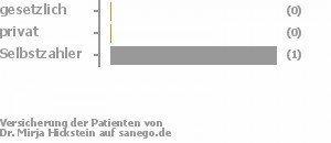 67% gesetzlich versichert,0% privat versichert,33% Selbstzahler Bild