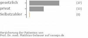 63% gesetzlich versichert,37% privat versichert,0% Selbstzahler Bild