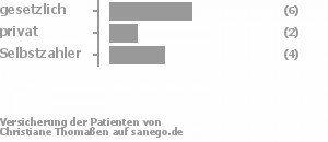 46% gesetzlich versichert,15% privat versichert,31% Selbstzahler Bild
