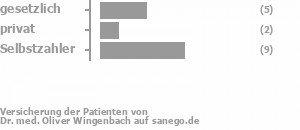 31% gesetzlich versichert,13% privat versichert,56% Selbstzahler Bild