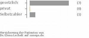 89% gesetzlich versichert,0% privat versichert,11% Selbstzahler Bild