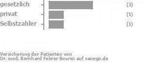60% gesetzlich versichert,20% privat versichert,20% Selbstzahler Bild