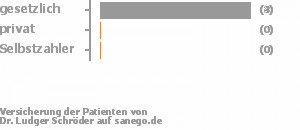71% gesetzlich versichert,14% privat versichert,0% Selbstzahler Bild