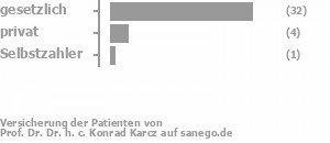 85% gesetzlich versichert,13% privat versichert,3% Selbstzahler Bild