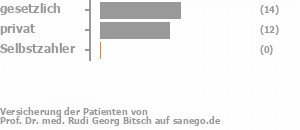 50% gesetzlich versichert,43% privat versichert,0% Selbstzahler Bild