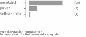 78% gesetzlich versichert,19% privat versichert,3% Selbstzahler Bild