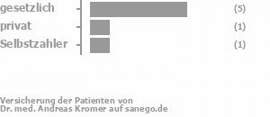 75% gesetzlich versichert,13% privat versichert,13% Selbstzahler Bild