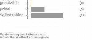 0% gesetzlich versichert,29% privat versichert,71% Selbstzahler Bild