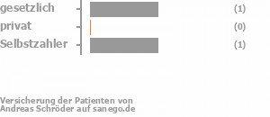 33% gesetzlich versichert,0% privat versichert,33% Selbstzahler Bild