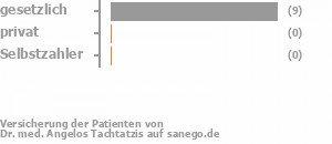78% gesetzlich versichert,0% privat versichert,0% Selbstzahler Bild