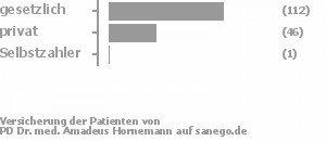 71% gesetzlich versichert,28% privat versichert,1% Selbstzahler Bild