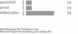 11% gesetzlich versichert,11% privat versichert,67% Selbstzahler Bild