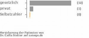 87% gesetzlich versichert,7% privat versichert,0% Selbstzahler Bild