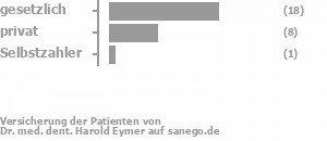 67% gesetzlich versichert,30% privat versichert,4% Selbstzahler Bild
