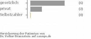 75% gesetzlich versichert,25% privat versichert,0% Selbstzahler