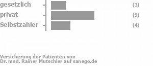 18% gesetzlich versichert,53% privat versichert,24% Selbstzahler Bild