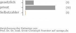 23% gesetzlich versichert,74% privat versichert,0% Selbstzahler
