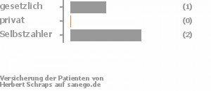 20% gesetzlich versichert,0% privat versichert,40% Selbstzahler Bild