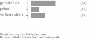 58% gesetzlich versichert,15% privat versichert,24% Selbstzahler Bild