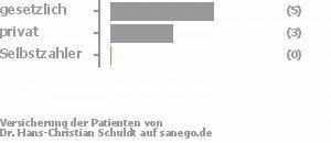 56% gesetzlich versichert,33% privat versichert,0% Selbstzahler Bild