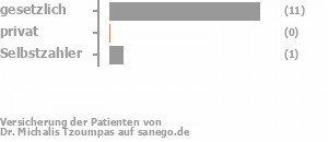 79% gesetzlich versichert,0% privat versichert,7% Selbstzahler Bild