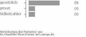 71% gesetzlich versichert,14% privat versichert,14% Selbstzahler Bild