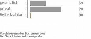 33% gesetzlich versichert,67% privat versichert,0% Selbstzahler Bild