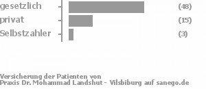 71% gesetzlich versichert,23% privat versichert,5% Selbstzahler Bild