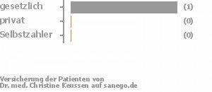 25% gesetzlich versichert,0% privat versichert,0% Selbstzahler Bild