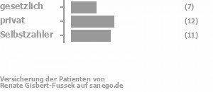 22% gesetzlich versichert,37% privat versichert,41% Selbstzahler Bild