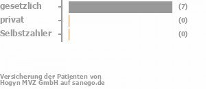 80% gesetzlich versichert,10% privat versichert,0% Selbstzahler Bild
