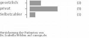 25% gesetzlich versichert,63% privat versichert,13% Selbstzahler Bild