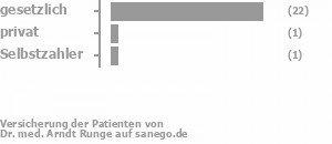 92% gesetzlich versichert,4% privat versichert,4% Selbstzahler Bild