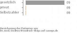 88% gesetzlich versichert,0% privat versichert,0% Selbstzahler Bild